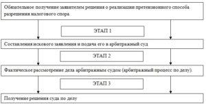 Порядок судебного урегулирования налоговых споров