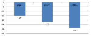 Темпы снижения выездных налоговых проверок в России за 2016-2018 гг., %