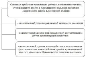 Проблемы взаимодействия органов власти с населением