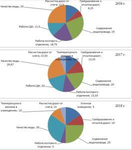 Структура обращений в органы местного самоуправления