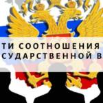 Особенности соотношения государства и государственной власти